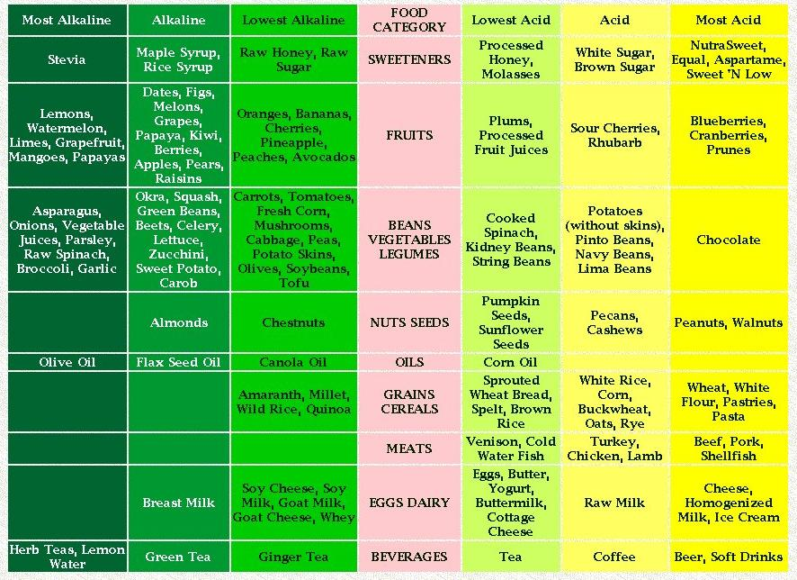 acidic alkaline chart