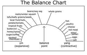 yin yang balans